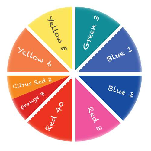 additivi-alimentari-dannosi-ruota-additivi-coloranti
