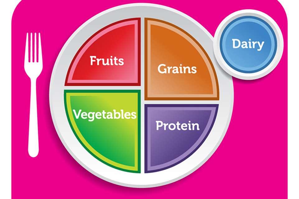 La Piramide alimentare è andata in pensione: ecco My Plate